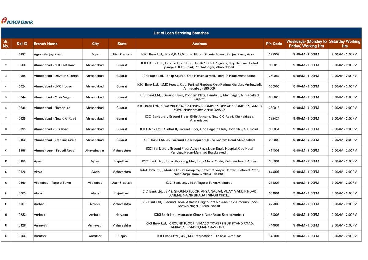Icici Loan Serving Branches Simplebooklet Com