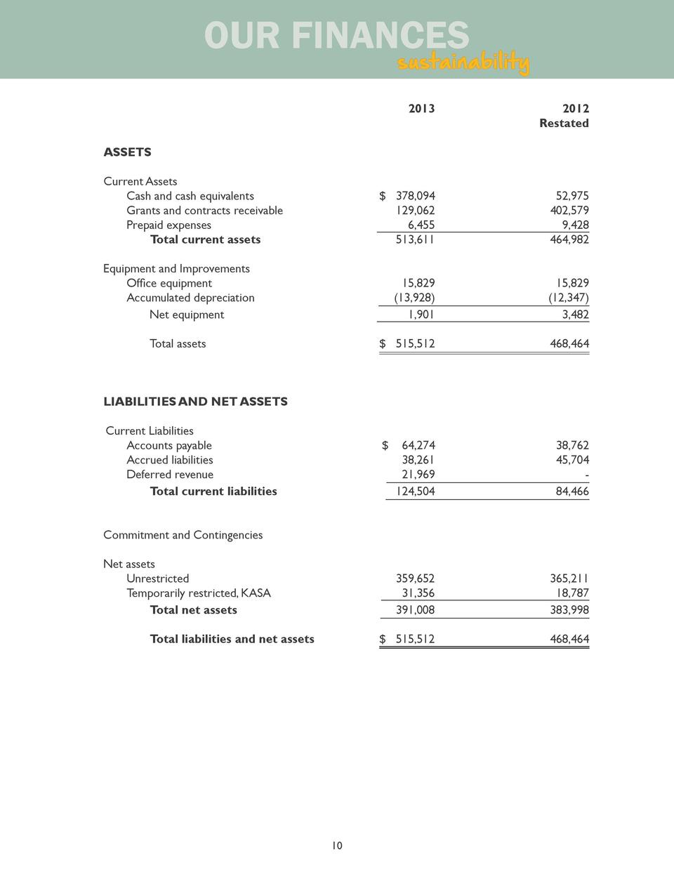 OUR FINANCES  sustainability      2013          ASSETS Current Assets    Cash and cash equivalents     Grants and contract...