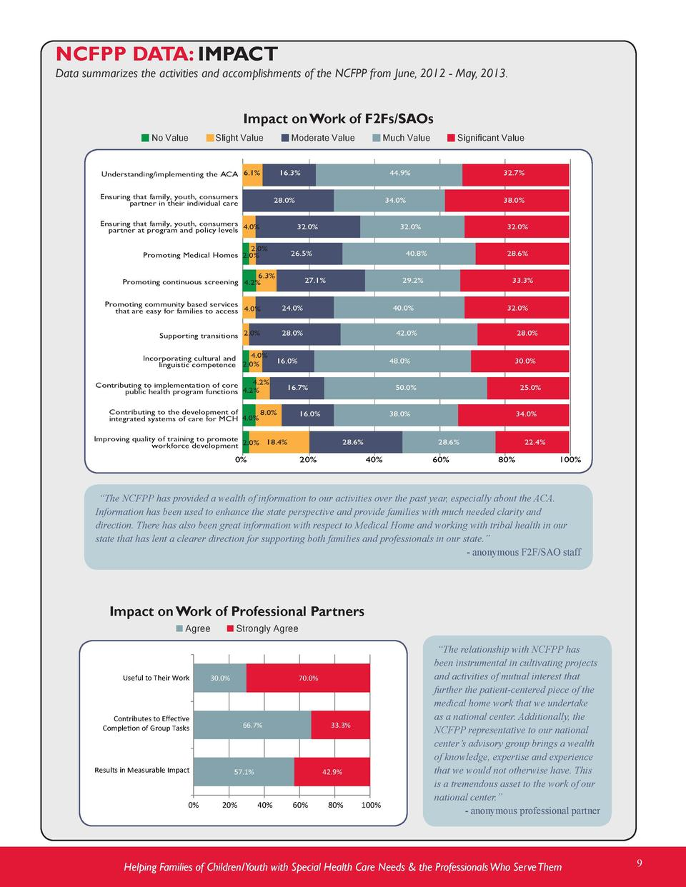 NCFPP DATA  IMPACT  Data summarizes the activities and accomplishments of the NCFPP from June, 2012 - May, 2013.  Impact o...
