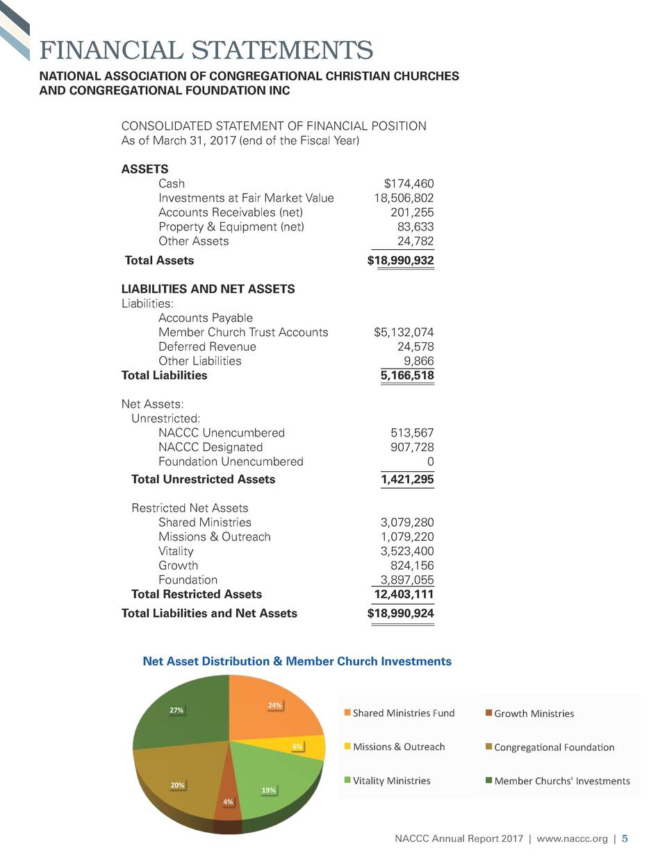 FINANCIAL STATEMENTS NATIONAL ASSOCIATION OF CONGREGATIONAL CHRISTIAN CHURCHES AND CONGREGATIONAL FOUNDATION INC CONSOLIDA...
