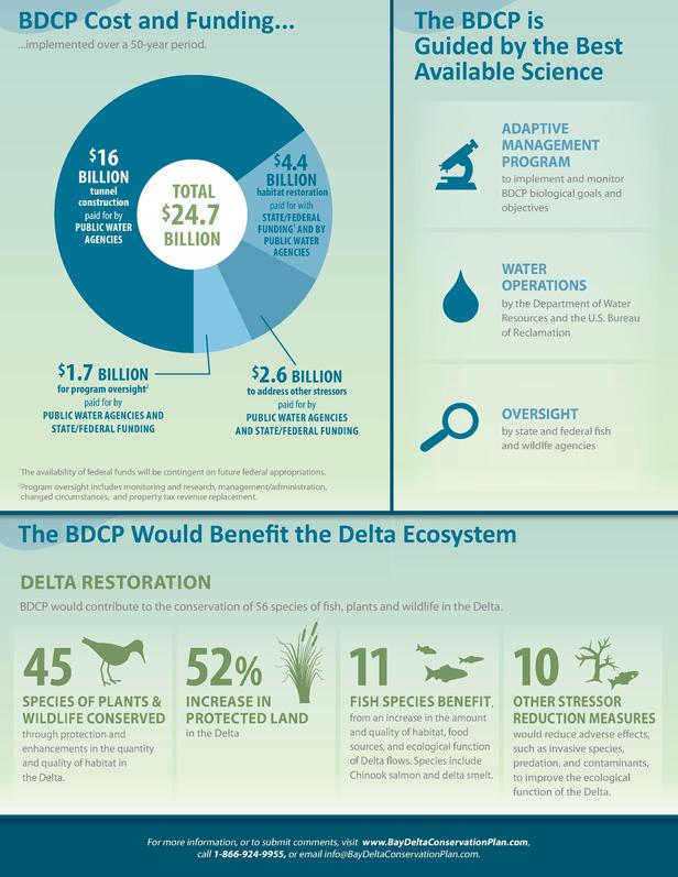 BDCP Cost and Funding...  The BDCP is Guided by the Best Available Science  ...implemented over a 50-year period.   16 BIL...