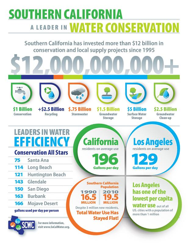 SOUTHERN CALIFORNIA A L E A D E R I N WATER CONSERVATION Southern California has invested more than  12 billion in conserv...