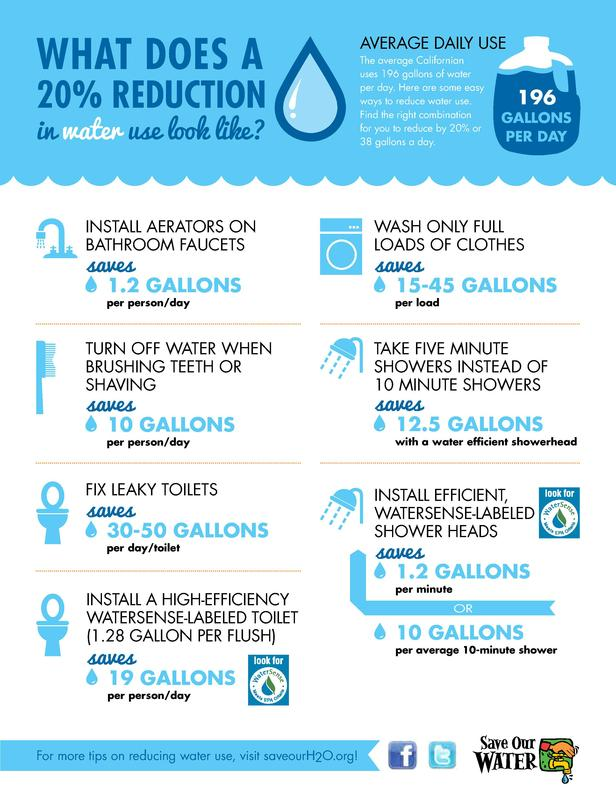 What does a  20  Reduction in water use look like  Install aerators on bathroom faucets  saves  1.2 gallons  per person da...