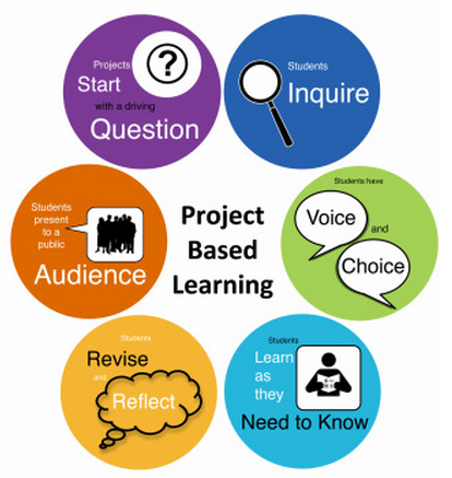 an analysis of a problem based learning commonly referred to as pbl Versity, faculty of health sciences problem-based learning in opportunity to attempt a study of the effects of problem-based, small-group learning on a.