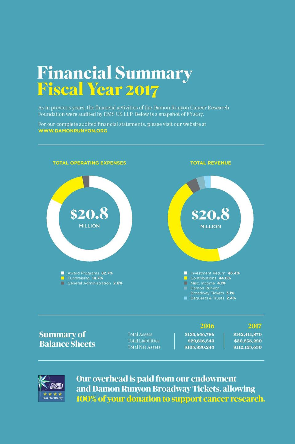 DAMON RUN YON C A N C ER R ESEA R C H FOUN DATI O N  Ways to Give  2017 ANNUAL REPO RT  Financial Summary Fiscal Year 2017...