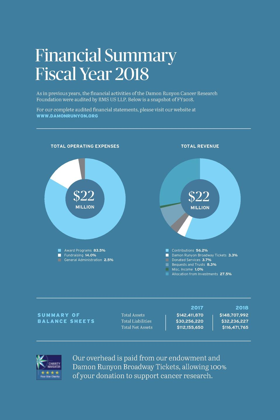 Financial Summary Fiscal Year 2018 As in previous years, the financial activities of the Damon Runyon Cancer Research Foun...