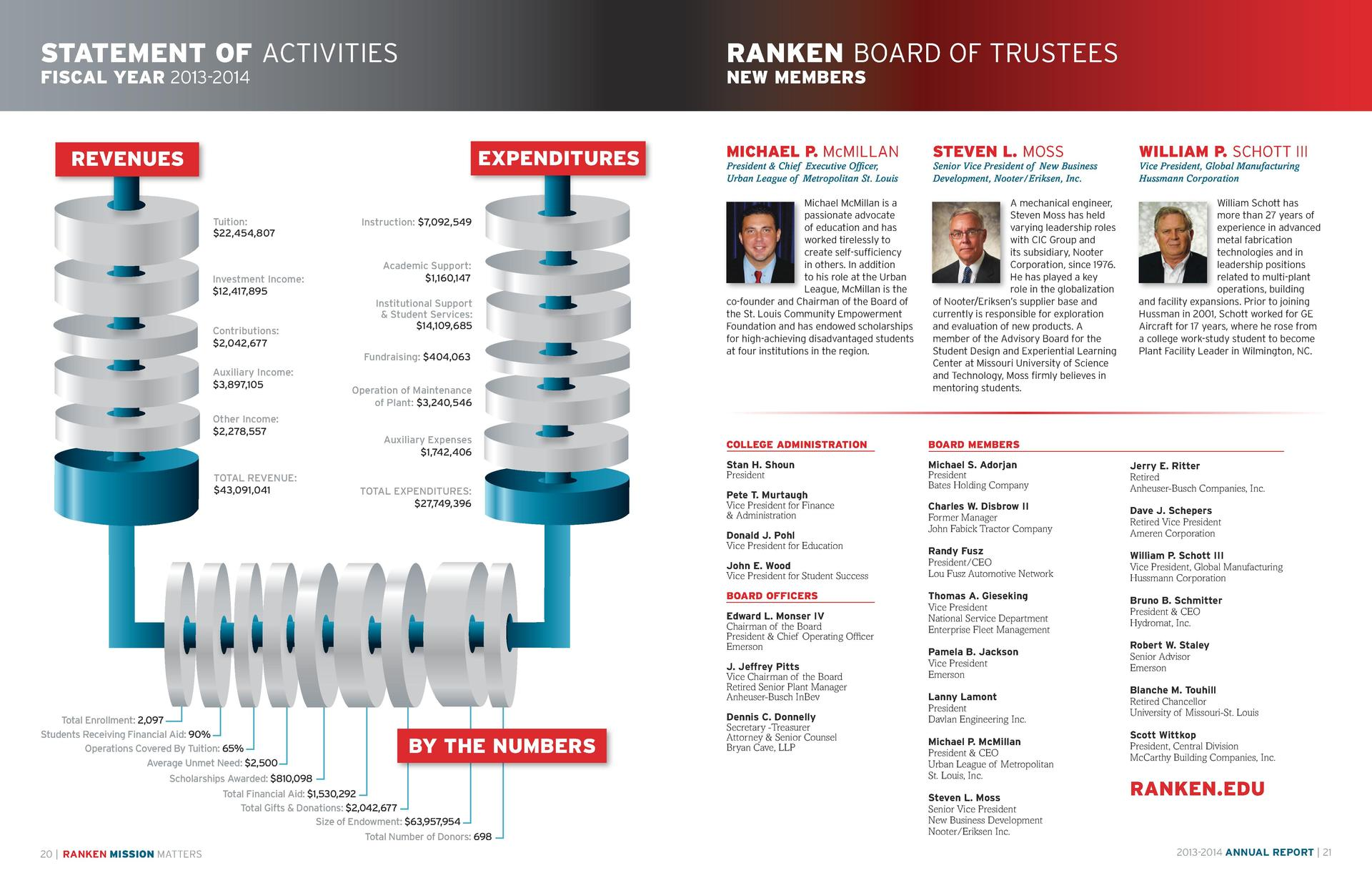 STATEMENT OF ACTIVITIES  RANKEN BOARD OF TRUSTEES  FISCAL YEAR 2013-2014  NEW MEMBERS  EXPENDITURES  REVENUES Tuition   22...