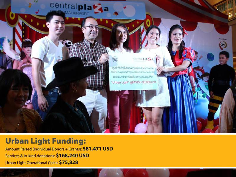 Urban Light Funding   Amount Raised  Individual Donors   Grants    81,471 USD Services   In-kind donations   168,240 USD U...