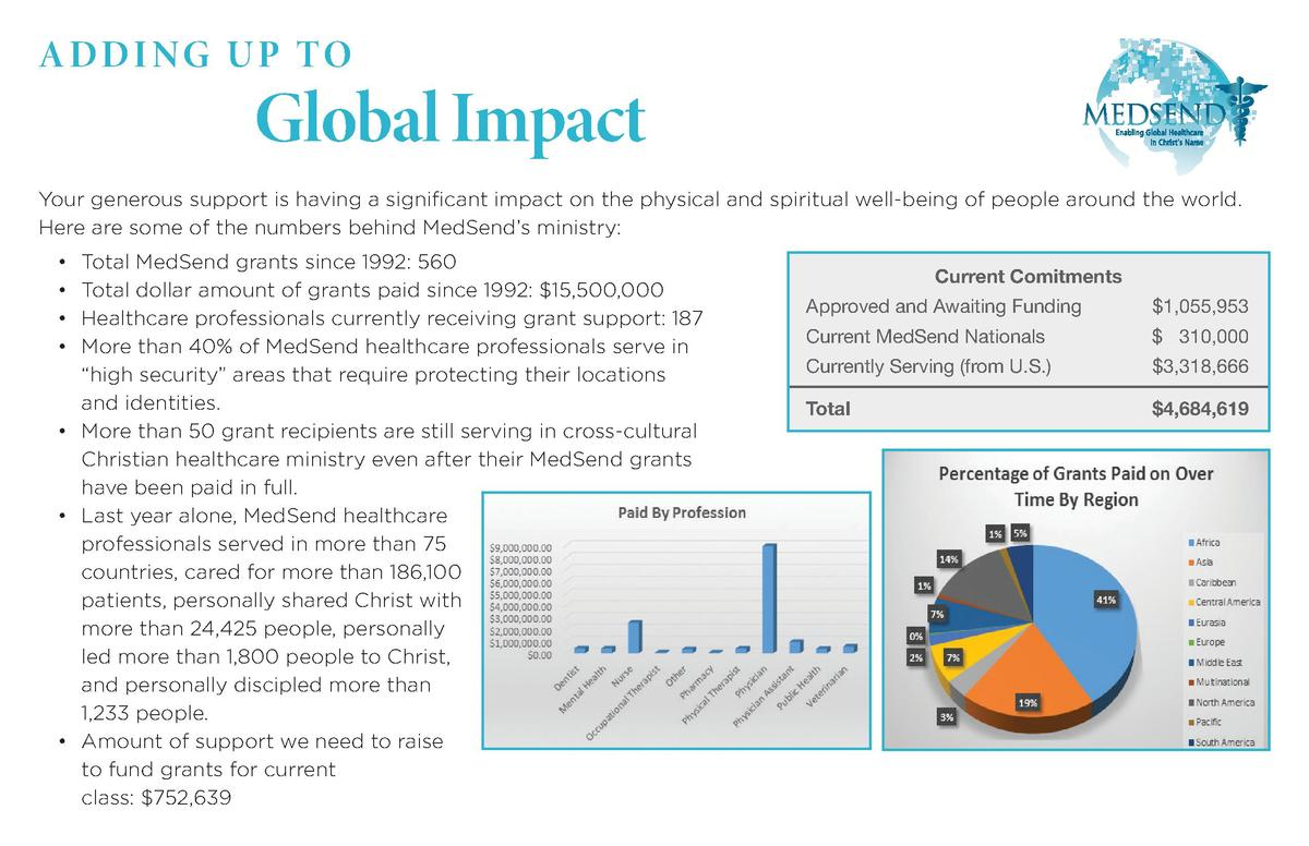 ADDING UP TO  Global Impact  Your generous support is having a significant impact on the physical and spiritual well-being...