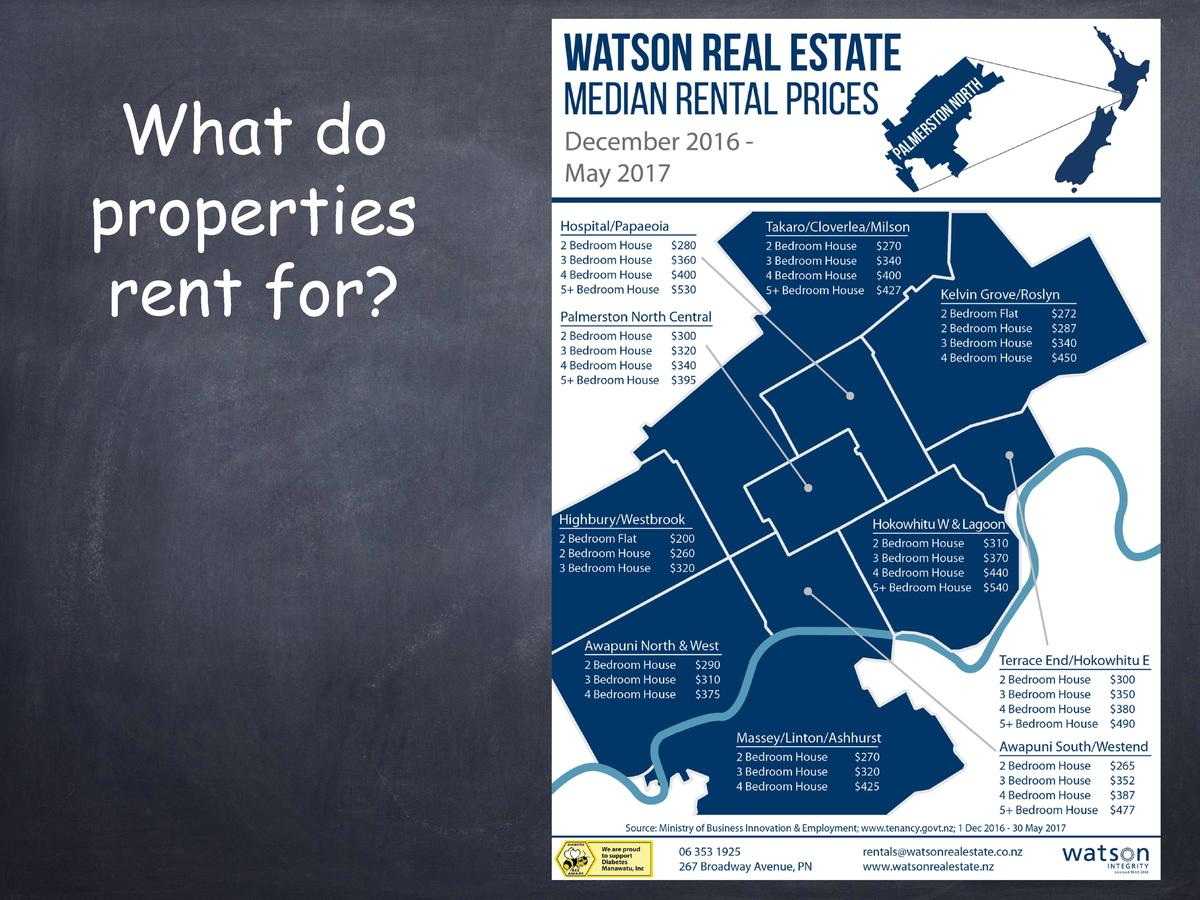 What do properties rent for