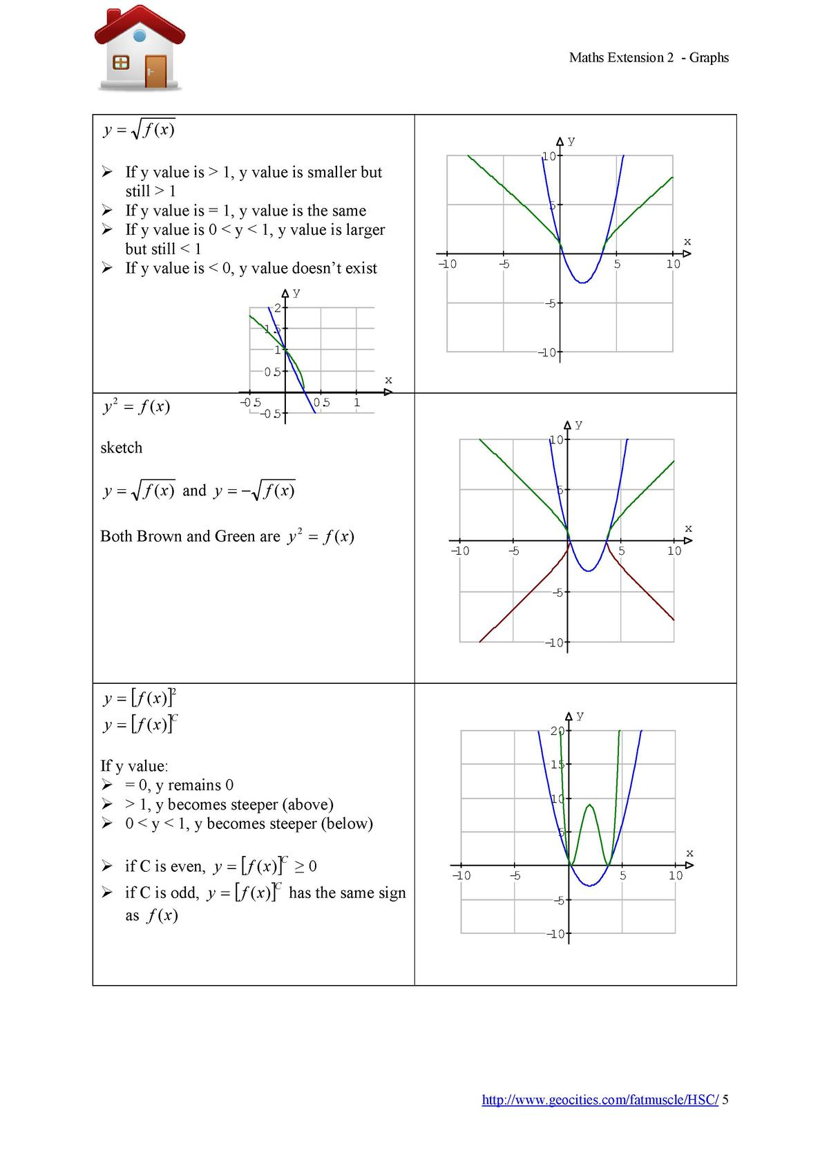 Maths Extension 2 - Graphs  y   f  x   y    If y value is   1, y value is smaller but still   1   If y value is   1, y val...