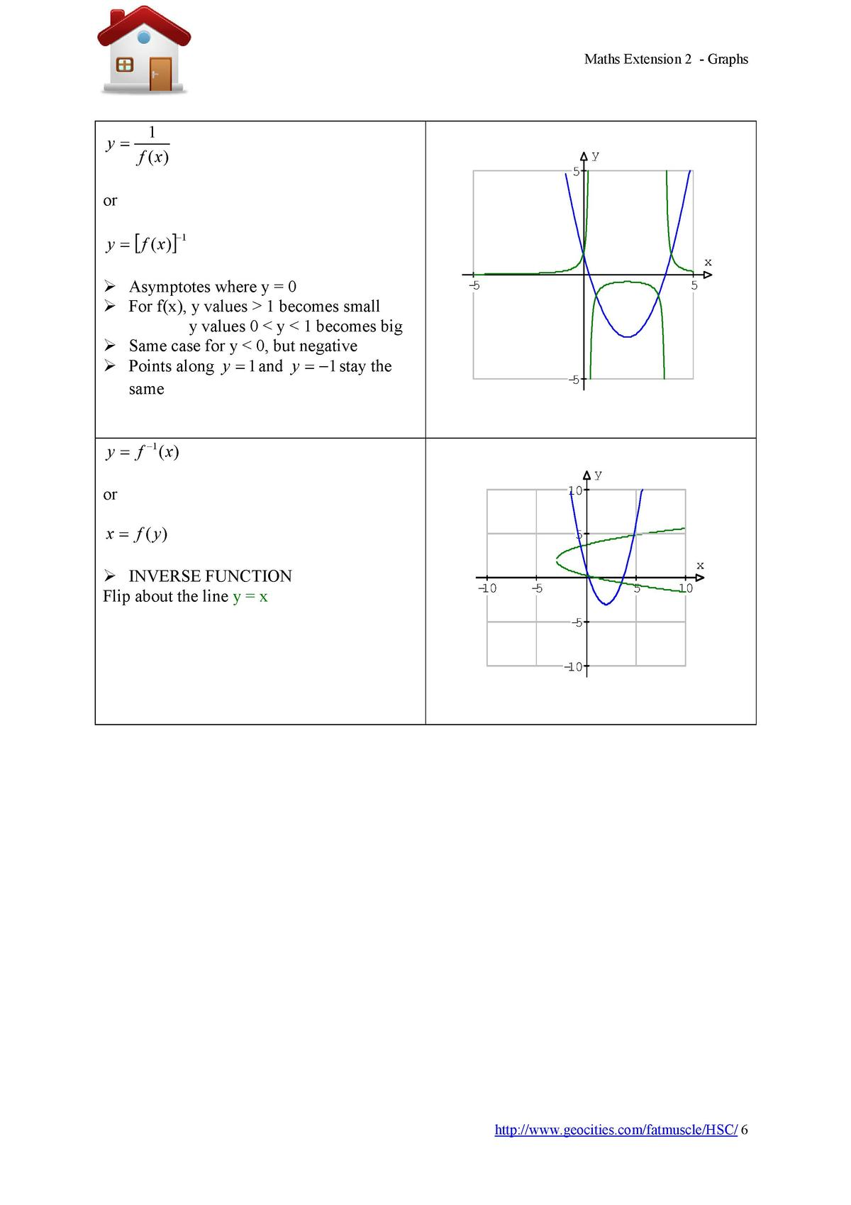 Maths Extension 2 - Graphs  y   1 f   x   y 5  or y     f   x        1  x    Asymptotes where y   0   For f x , y values  ...