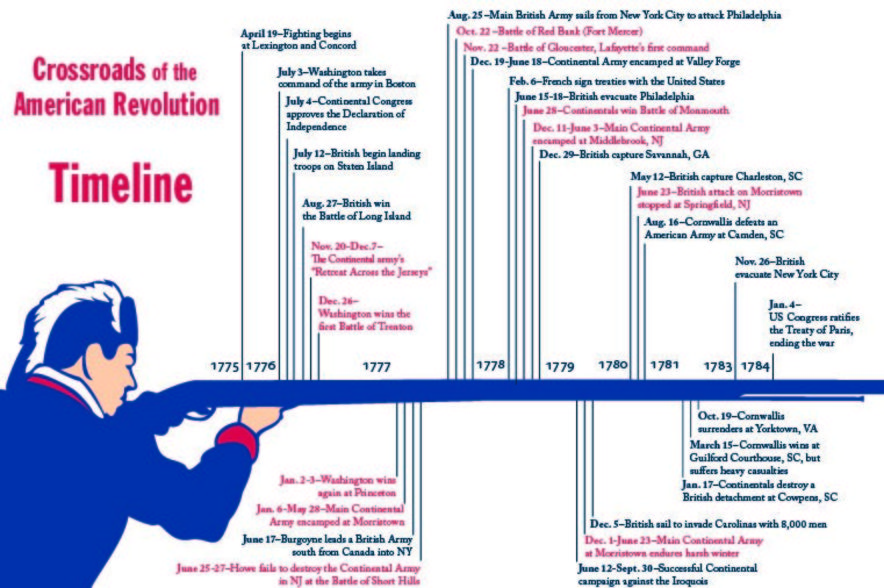 Path To The Revolutionary War Simplebooklet