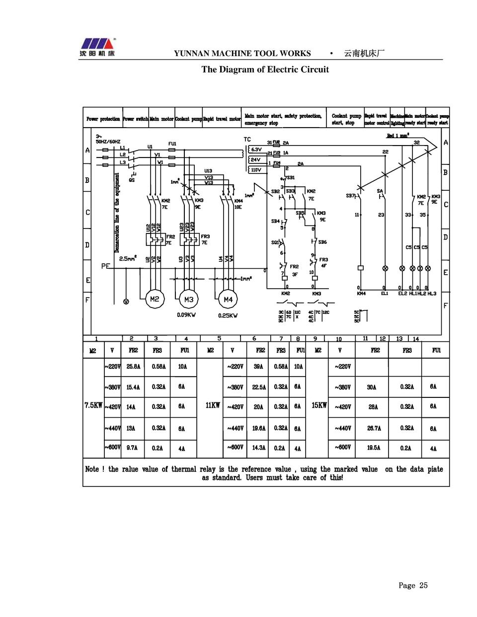 YUNNAN MACHINE TOOL WORKS The Diagram of Electric ...