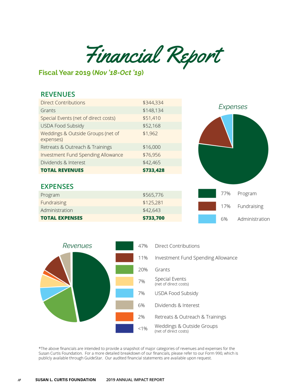 Financial Report  Fiscal Year 2019  Nov    18-Oct    19  REVENUES Direct Contributions   344,334  Grants   148,134  Specia...
