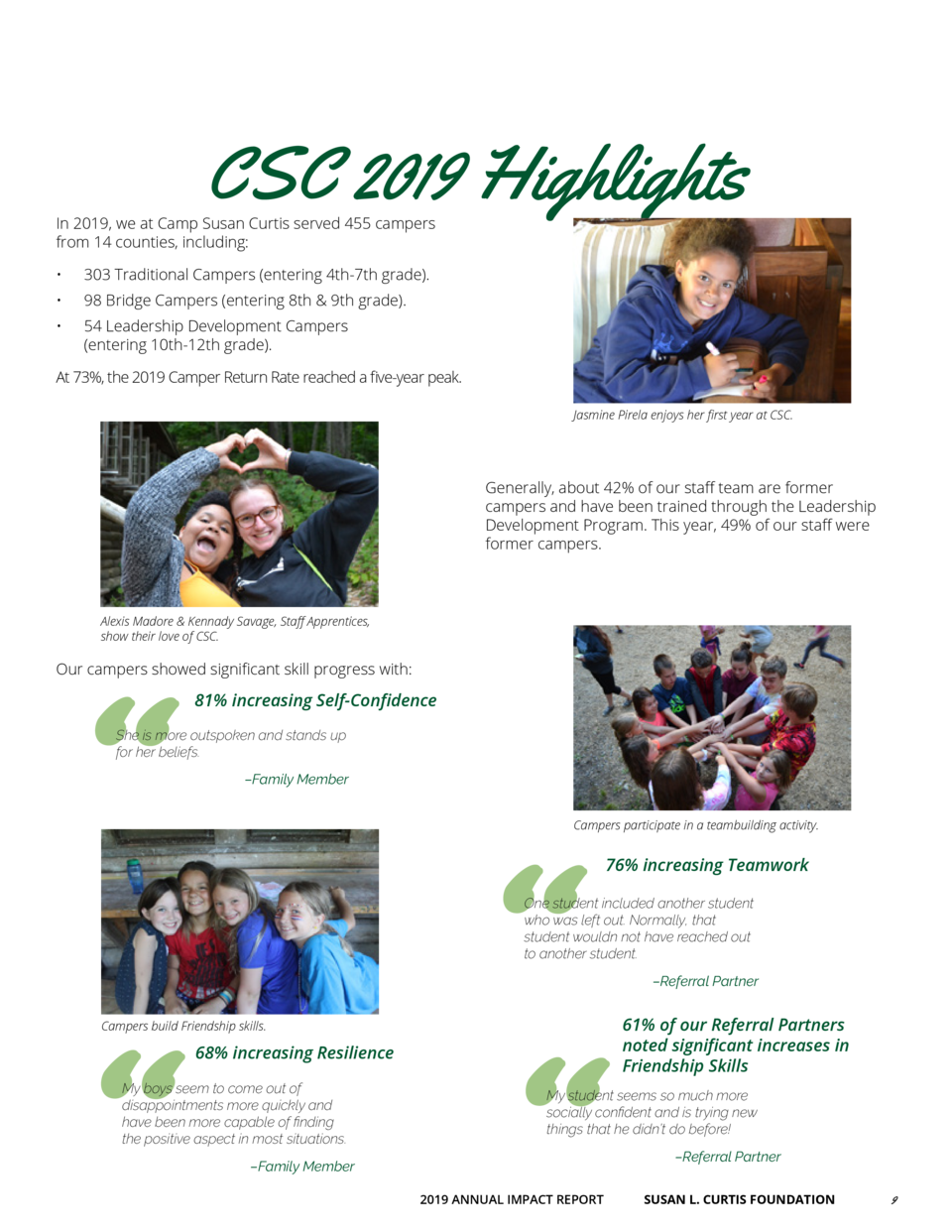 CSC 2019 Highlights  In 2019, we at Camp Susan Curtis served 455 campers from 14 counties, including        303 Traditiona...