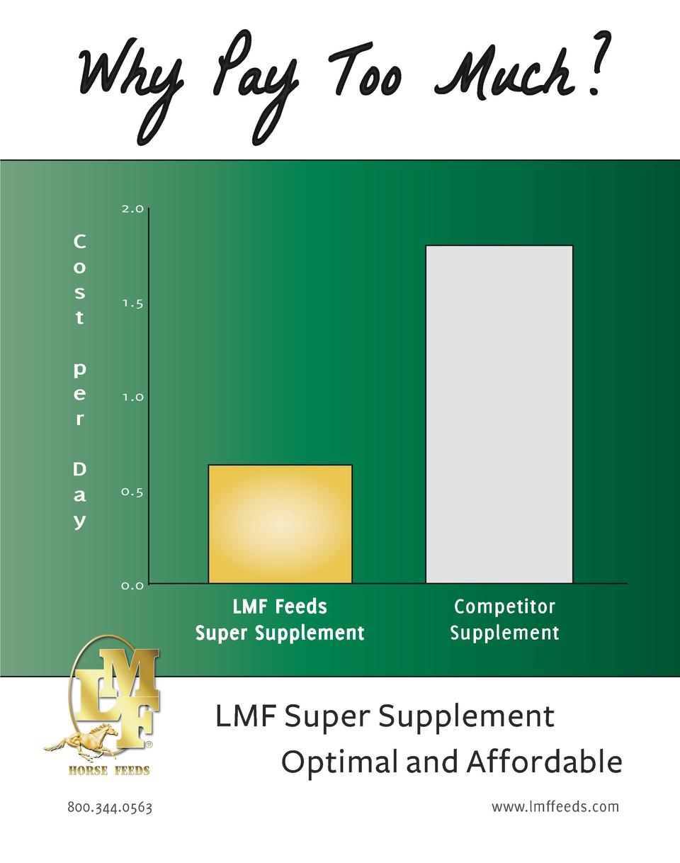 Why Pay Too Much   2.0  C o s t  1.5  p e r  1.0  D a y  0.5  0.0  LMF Feeds Super Supplement  Competitor Supplement  LMF ...
