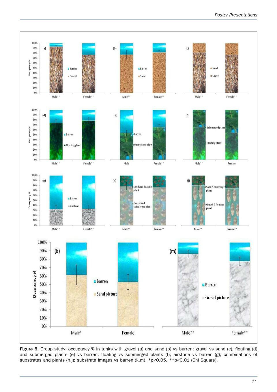 Poster Presentations  Figure 5. Group study  occupancy   in tanks with gravel  a  and sand  b  vs barren  gravel vs sand  ...