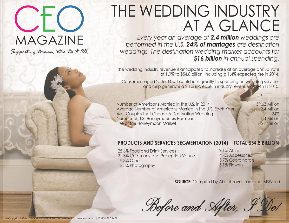 CEO MAGAZINE  THE WEDDING INDUSTRY AT A GLANCE Every year an average of 2.4 million weddings are performed in the U.S. 24 ...