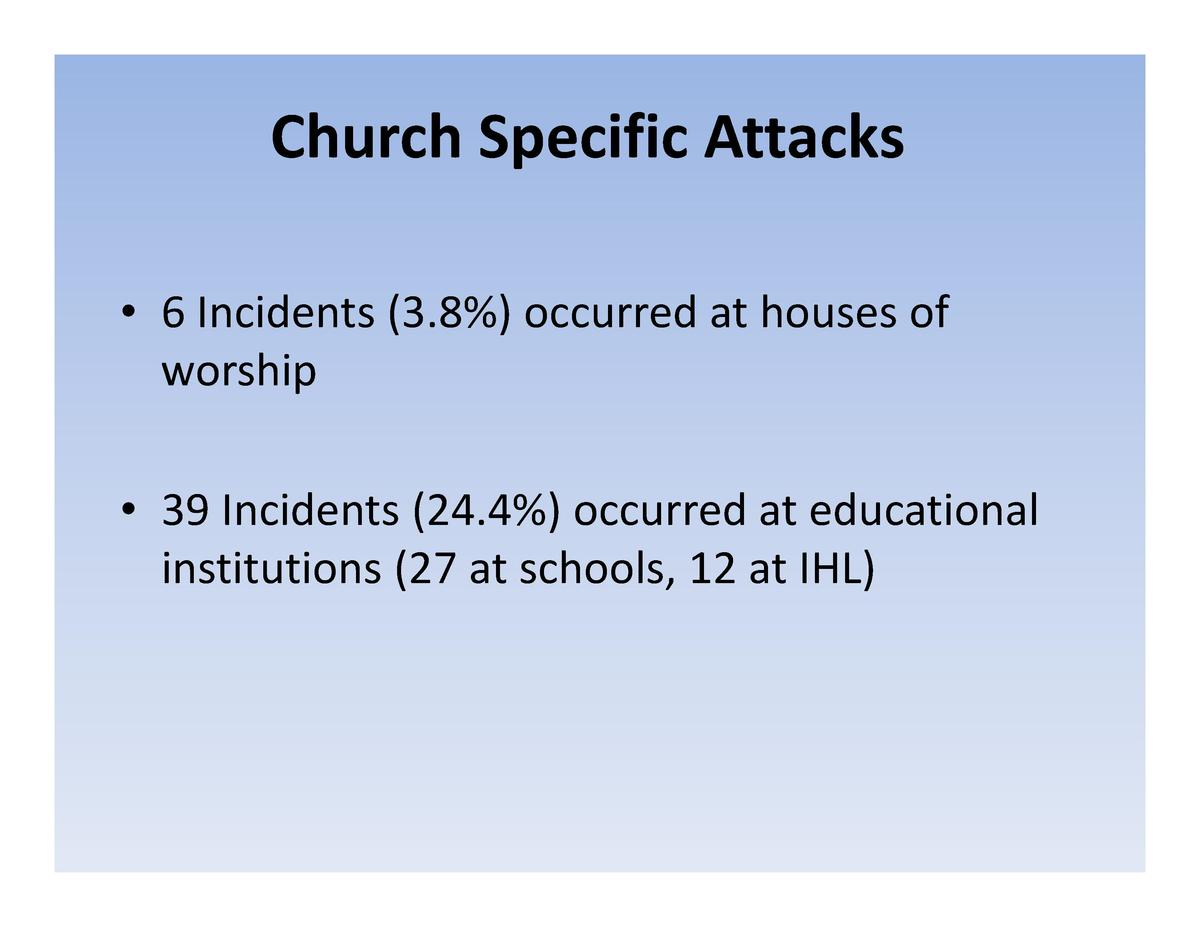 Church  Specific  Attacks     6  Incidents   3.8    occurred  at  houses  of   worship     39 Incidents  24.4   occurred a...