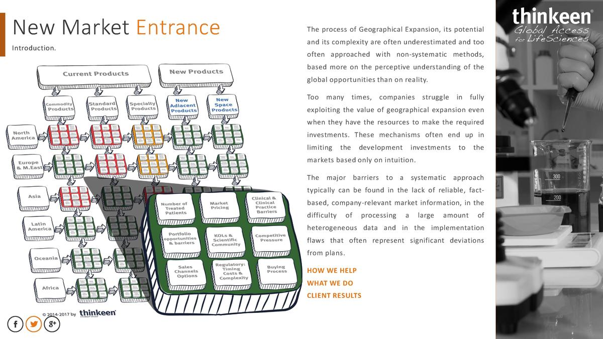 New Market Entrance Introduction.  The process of Geographical Expansion, its potential and its complexity are often under...