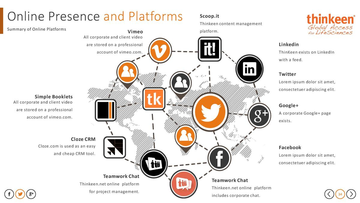 Online Presence and Platforms  Scoop.it  Summary of Online Platforms  platform.  Vimeo  Thinkeen content management  All c...