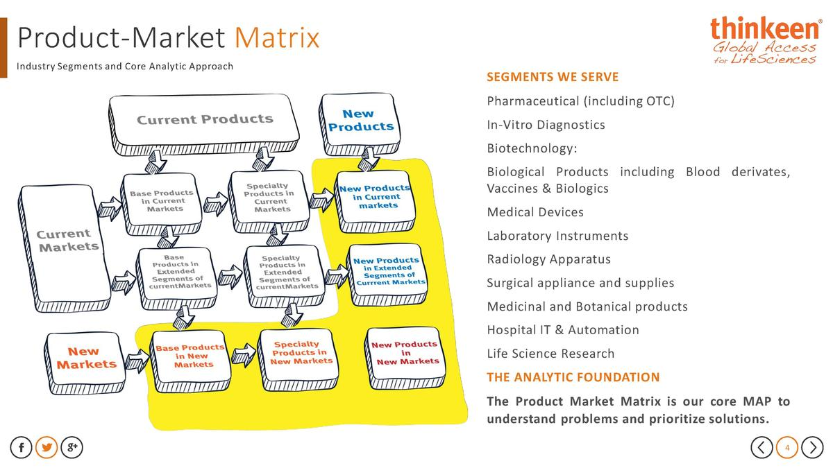 Product-Market Matrix Industry Segments and Core Analytic Approach  SEGMENTS WE SERVE  Pharmaceutical  including OTC  In-V...