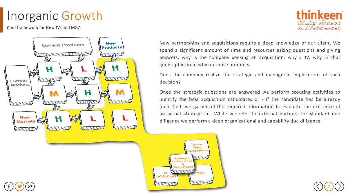 Inorganic Growth Core framework for New JVs and M A  New partnerships and acquisitions require a deep knowledge of our cli...