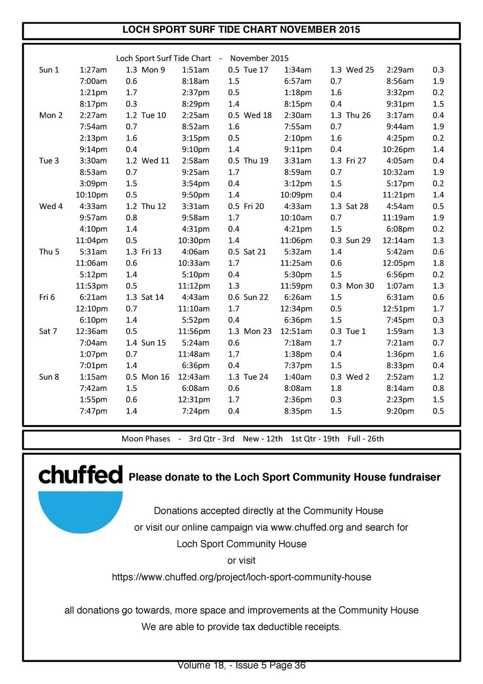 Oct nov simplebooklet loch sport surf tide chart november 2015 sun 1 mon 2 tue 3 wed 4 thu nvjuhfo Gallery