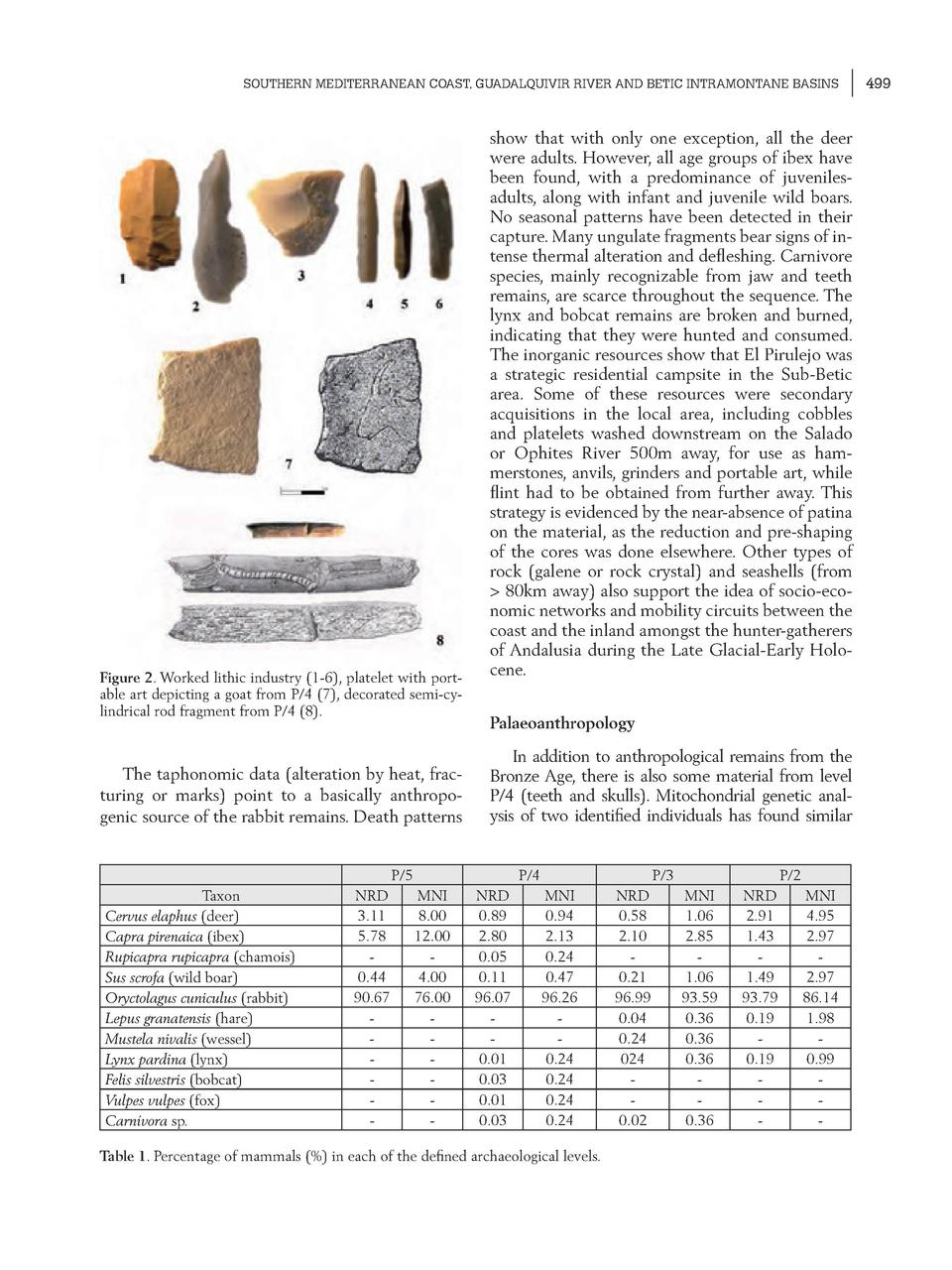 SOUTHERN MEDITERRANEAN COAST, GUADALQUIVIR RIVER AND BETIC INTRAMONTANE BASINS  Figure 2. Worked lithic industry  1-6 , pl...