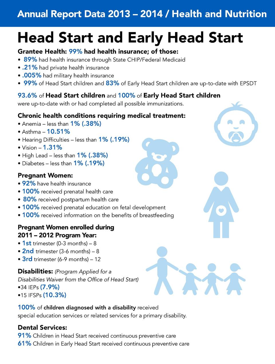Annual Report Data 2013     2014   Health and Nutrition  Head Start and Early Head Start Grantee Health  99  had health in...