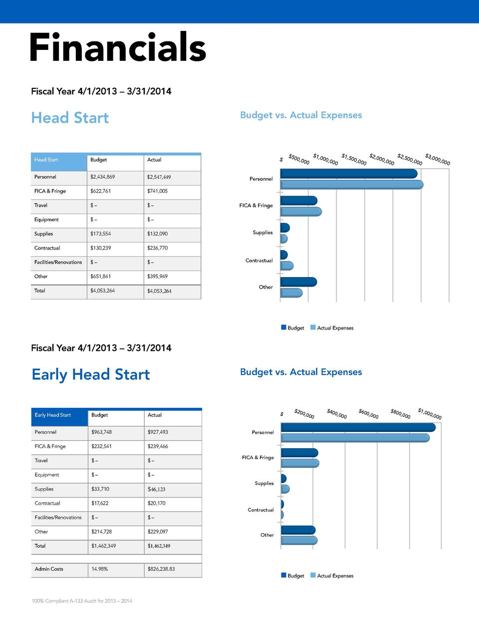 Financials Fiscal Year 4 1 2013     3 31 2014  Head Start  Budget vs. Actual Expenses  Head Start  Budget  Personnel   2,4...