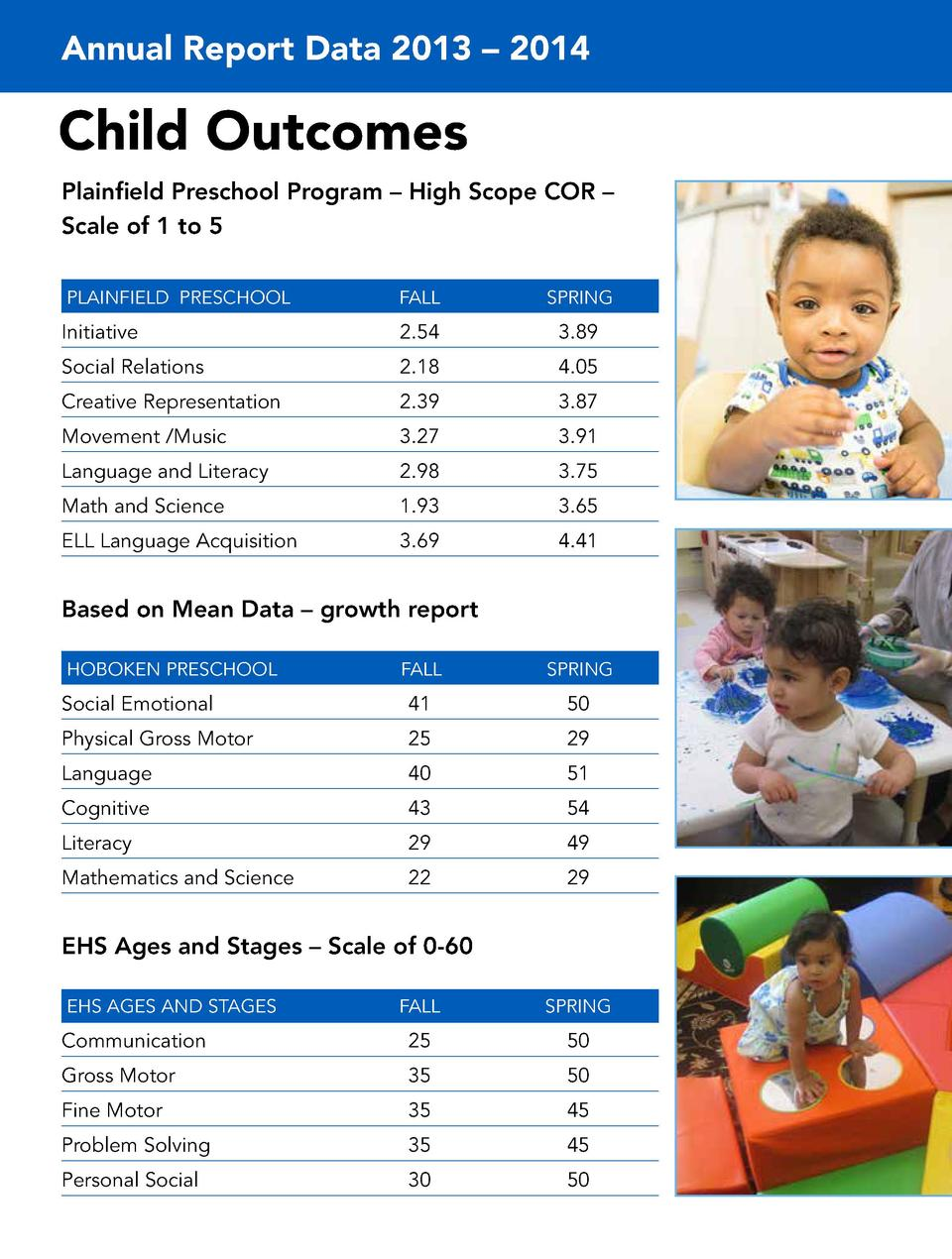 Annual Report Data 2013     2014  Child Outcomes Plainfield Preschool Program     High Scope COR     Scale of 1 to 5 PLAIN...