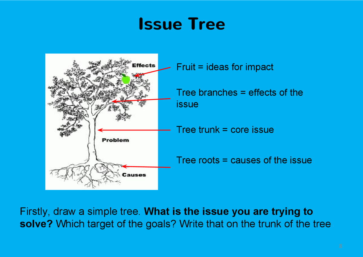Issue Tree Fruit   ideas for impact Tree branches   effects of the issue Tree trunk   core issue Tree roots   causes of th...