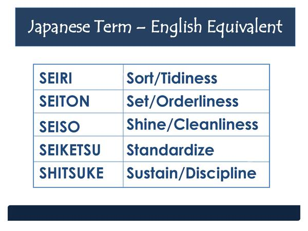 Japanese Term     English Equivalent SEIRI  Sort Tidiness  SEITON SEISO  Set Orderliness Shine Cleanliness  SEIKETSU SHITS...