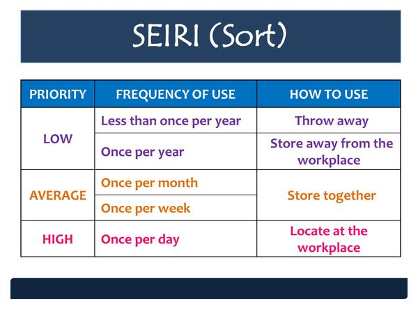 SEIRI  Sort  PRIORITY  FREQUENCY OF USE Less than once per year  LOW  AVERAGE  HIGH  Once per year Once per month Once per...