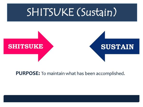 SHITSUKE  Sustain  SHITSUKE  SUSTAIN SUSTAIN  PURPOSE  To maintain what has been accomplished.