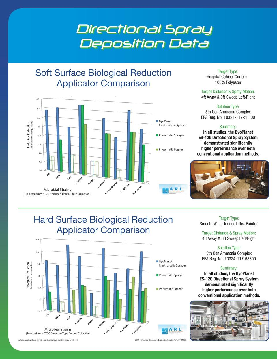 Directional Spray Deposition Data Applicator Comparison Soft Surface Biological Reduction Applicator Comparison Soft Surfa...