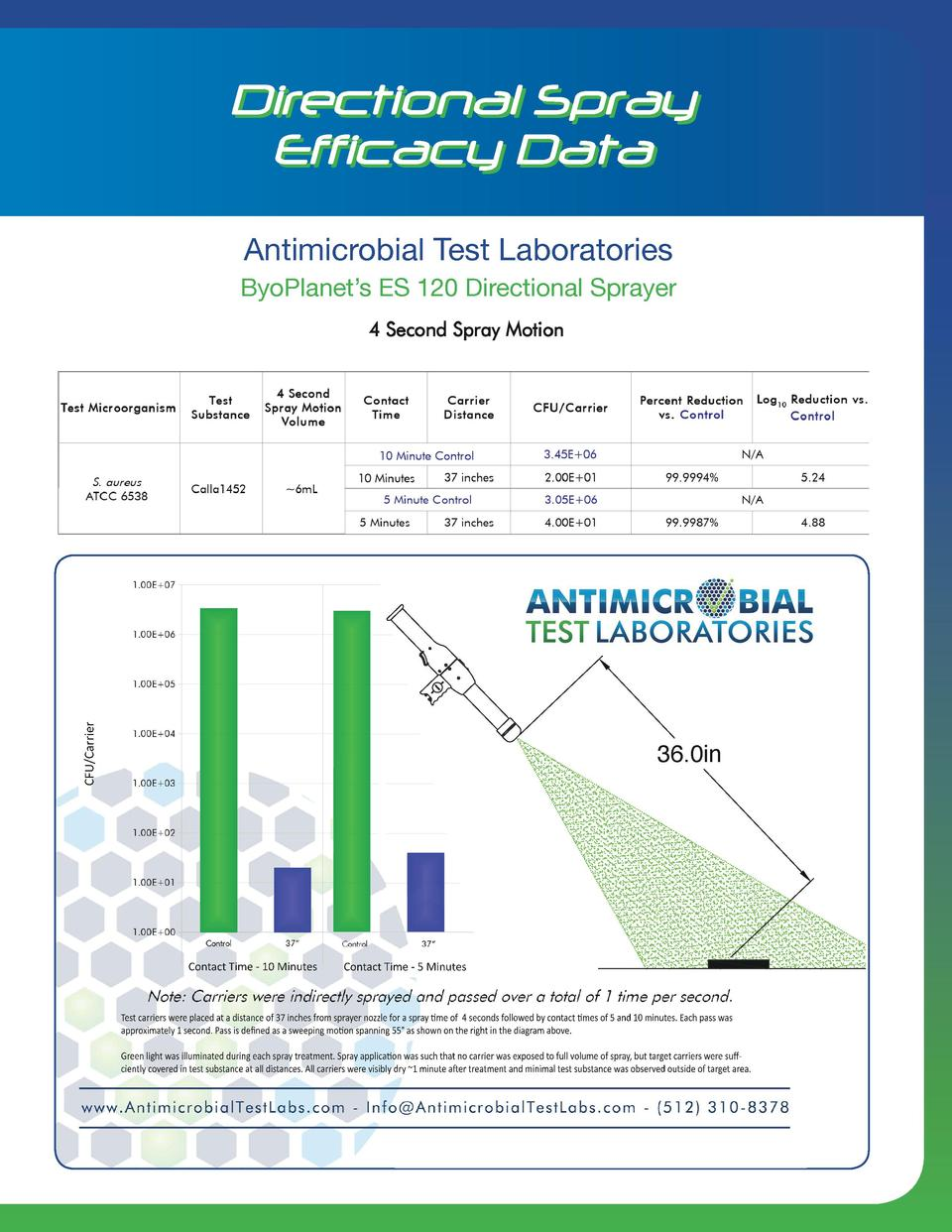Directional Spray Efficacy Data Results of the Study for ByoPlanet International  Antimicrobial for ByoPlanet Internationa...