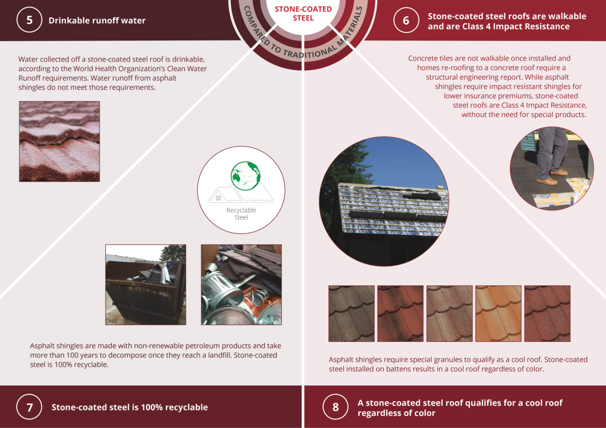 TO  Water collected o    a stone-coated steel roof is drinkable, according to the World Health Organization   s Clean Wate...