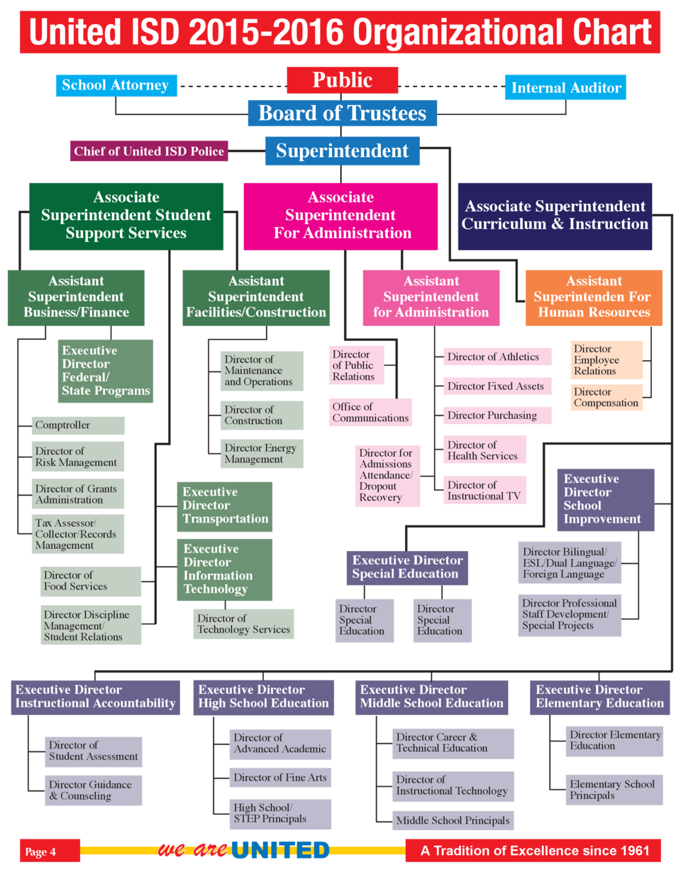 United ISD 2015-2016 Organizational Chart Public Board of Trustees  School Attorney  Superintendent  Chief of United ISD P...