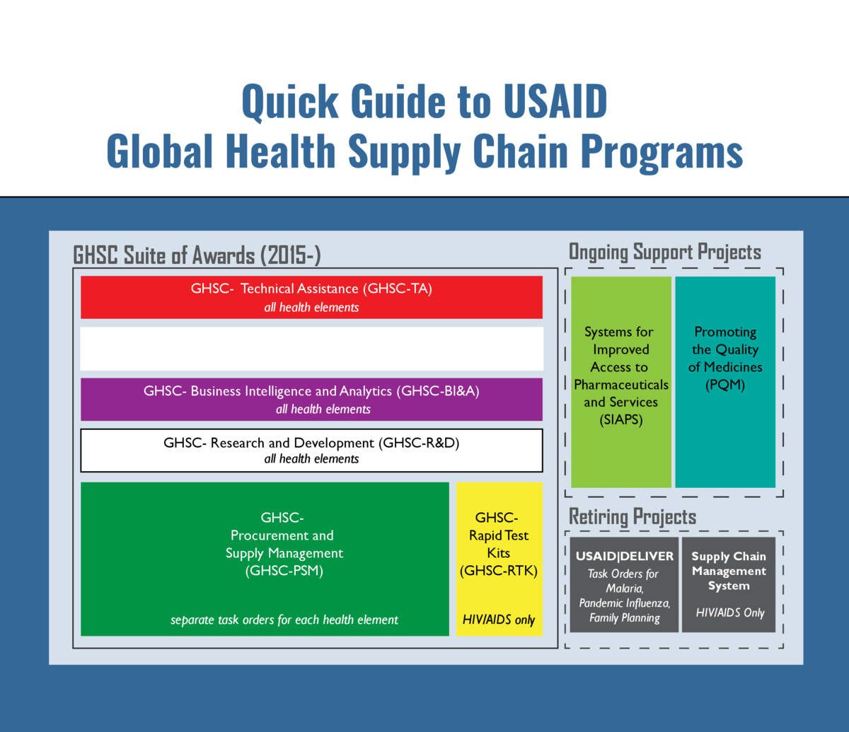 Quick Guide to USAID Global Health Supply Chain Programs USAID GLOBAL  HEALTH SUPPLY CHAIN PROJECTS Ongoing
