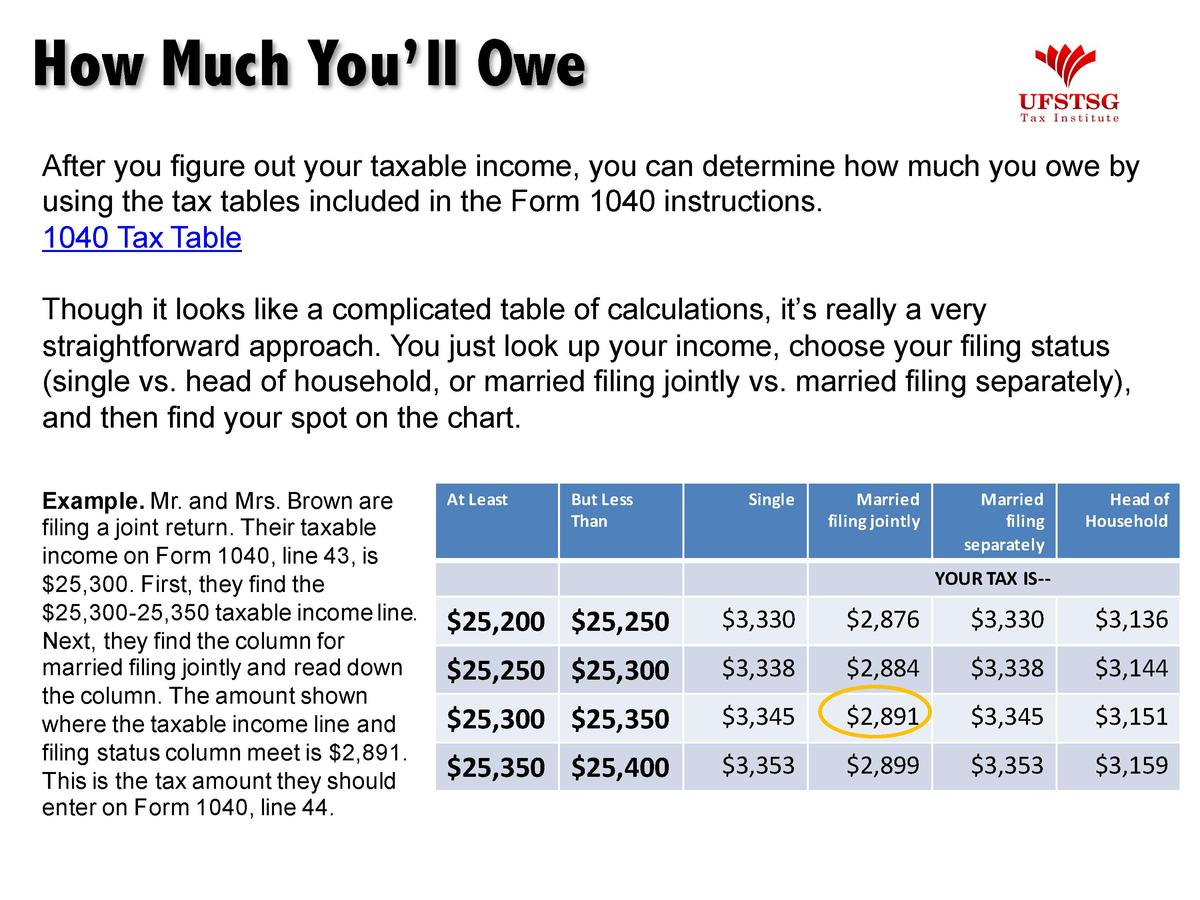 How Much You   ll Owe After you figure out your taxable income, you can determine how much you owe by using the tax tables...