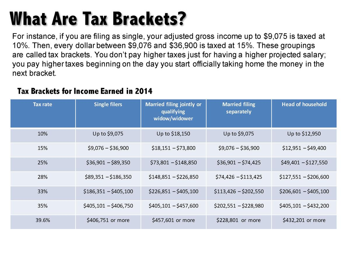 What Are Tax Brackets  For instance, if you are filing as single, your adjusted gross income up to  9,075 is taxed at 10 ....