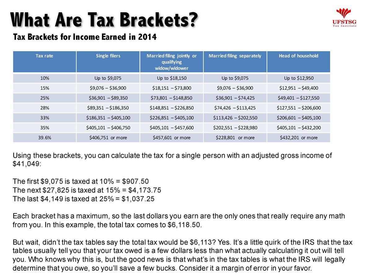 What Are Tax Brackets  Tax Brackets for Income Earned in 2014 Tax rate  Single filers  Married filing  jointly  or  qualif...