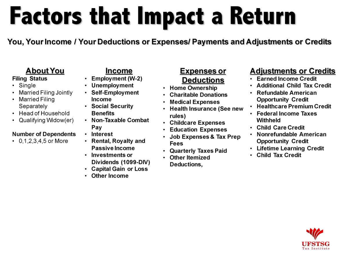 Factors that Impact a Return You, Your Income   Your Deductions or Expenses  Payments and Adjustments or Credits  About Yo...