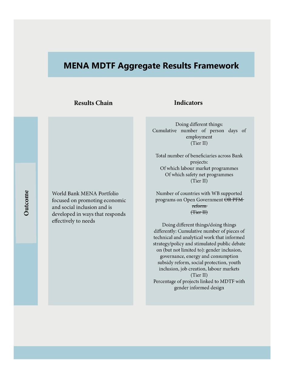 MENA MDTF Aggregate Results Framework  Results Chain  Indicators Doing different things  Cumulative number of person days ...
