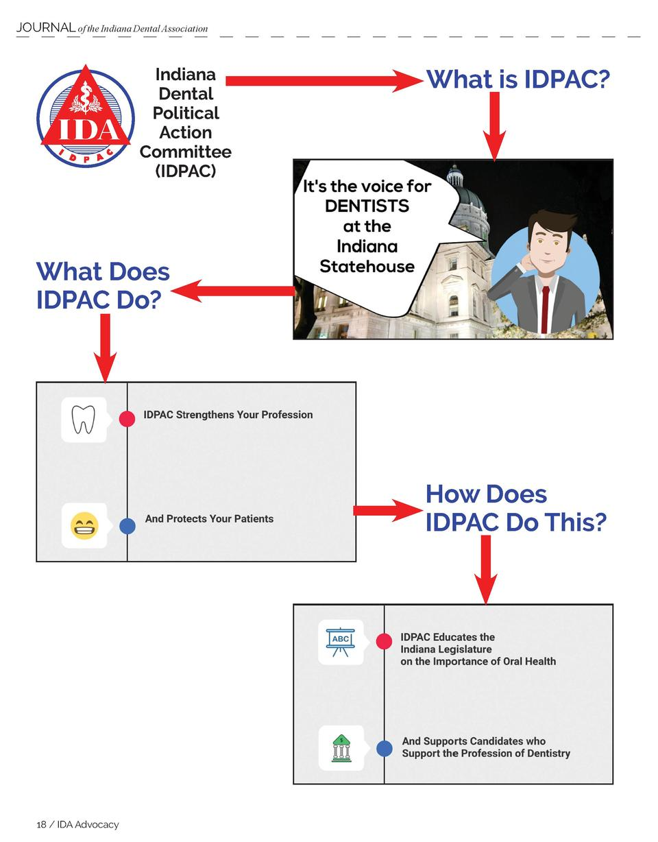 JOURNAL of the Indiana Dental Association  Indiana Dental Political Action Committee  IDPAC   What is IDPAC   What Does ID...