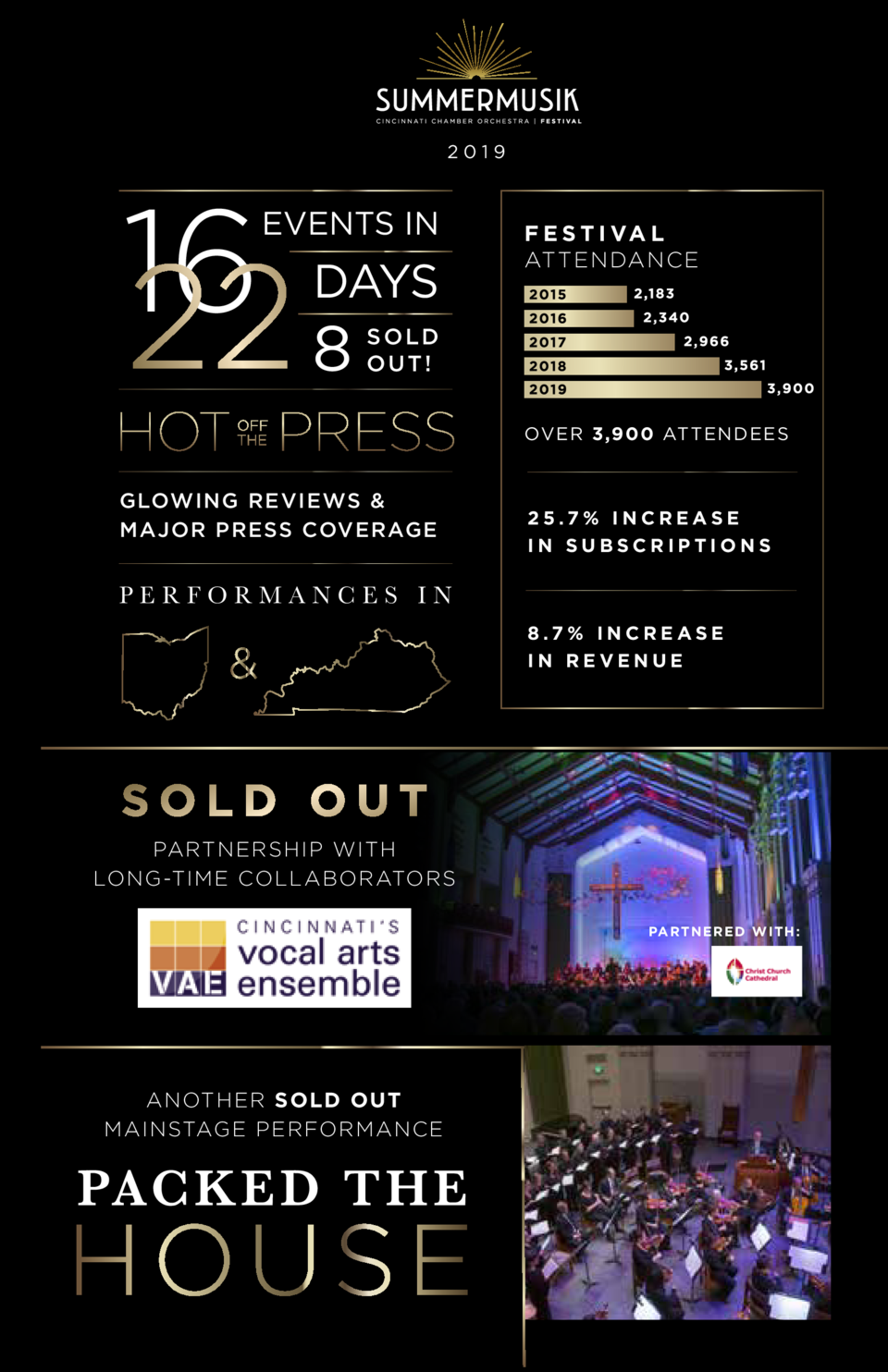 2019  16  EVENTS IN  DAYS  8  F E S T I VA L ATTENDANCE  SOLD OUT  OVER 3,900 ATTENDEES  GLOWING REVIEWS   MAJOR PRESS COV...