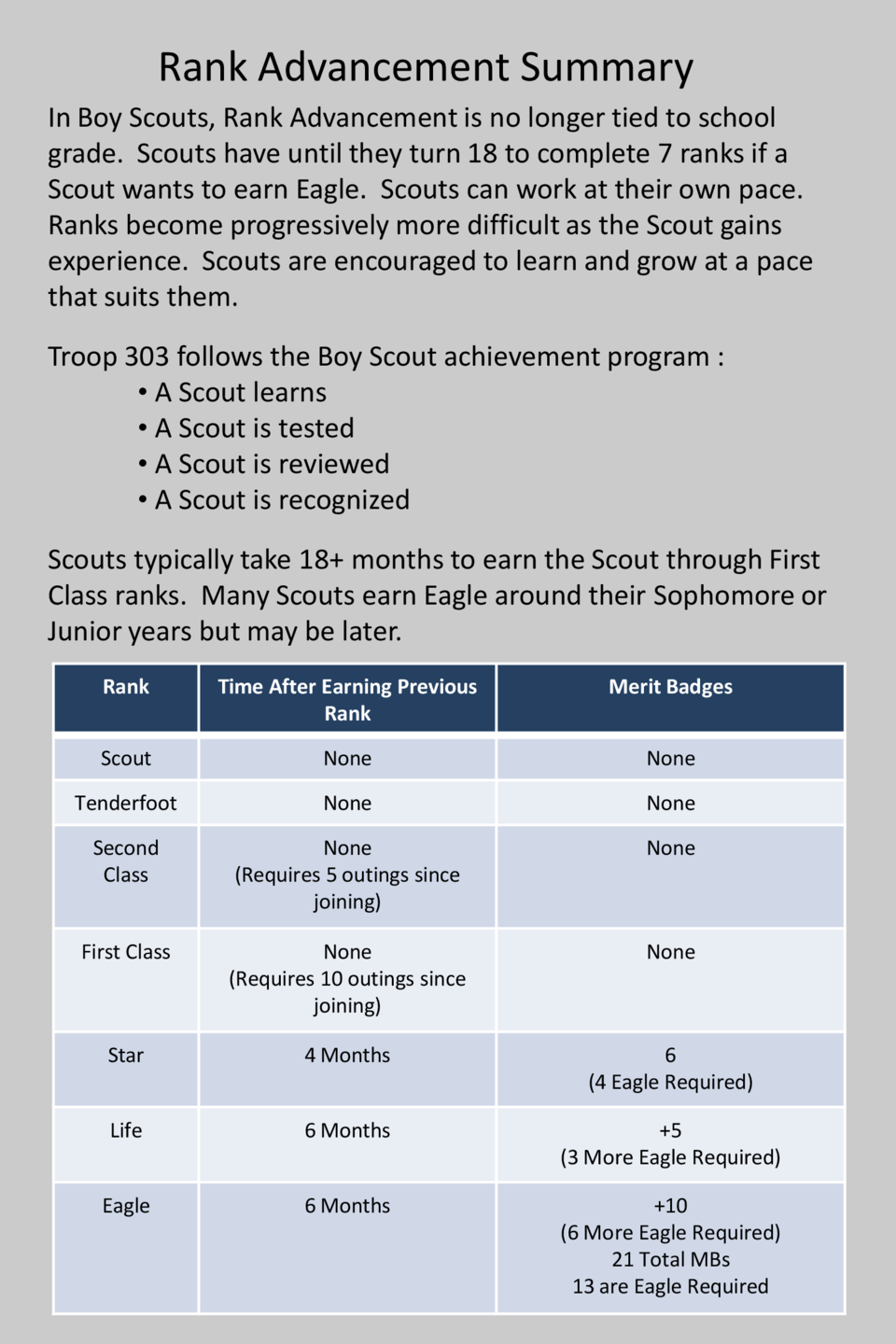 Rank Advancement Summary In Boy Scouts, Rank Advancement is no longer tied to school grade. Scouts have until they turn 18...
